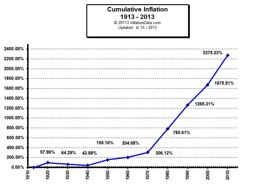 Constitutional Silver and Gold Inflation History